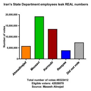 Leaked Numbers from Iran