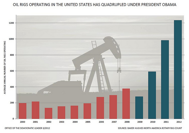 http://underthelobsterscope.files.wordpress.com/2012/03/chart-oil-rigs.jpg