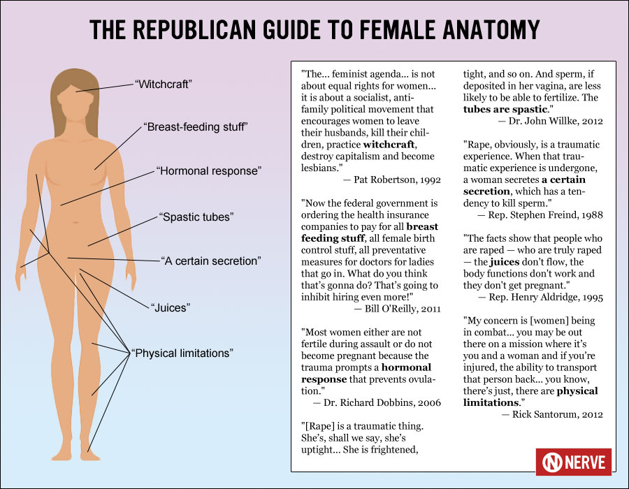 Republican Anatomy Under The Lobsterscope