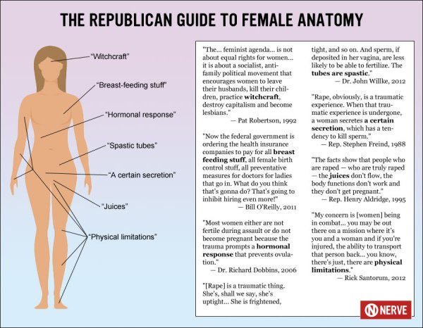 The Republican Guide to Female Anatomy: | Under The LobsterScope